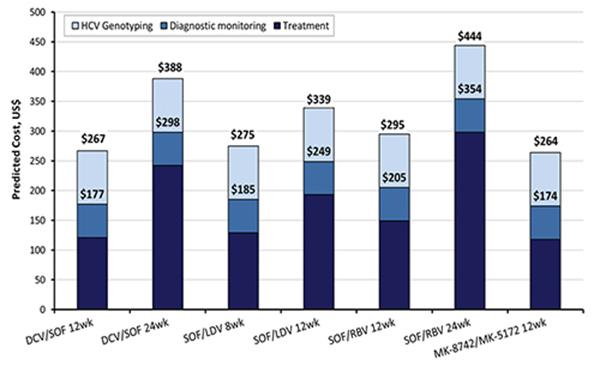 Стоимость антиретровирусных препаратов